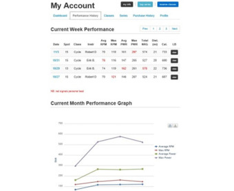 My Account Performance History