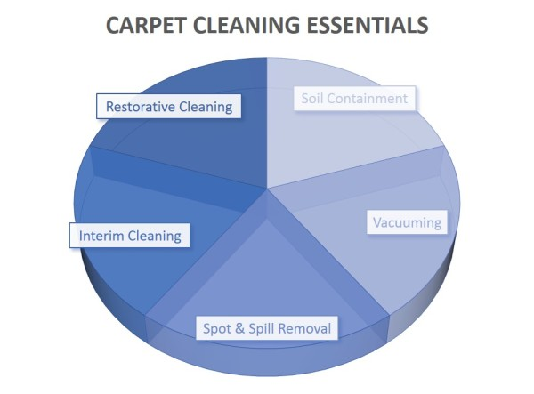 The five components to cleaning carpets effectively