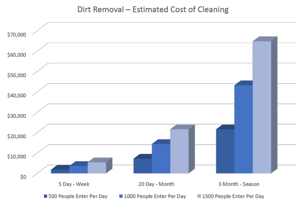 The estimated cleaning cost for removing dirt and salt tracked into a facility with no floor matting.