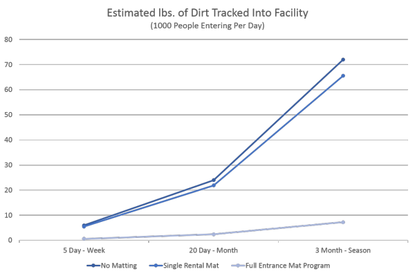 An effective entrance mat program will collect 90% of all dirt tracked into a facility, 10 times more than a single rental mat.