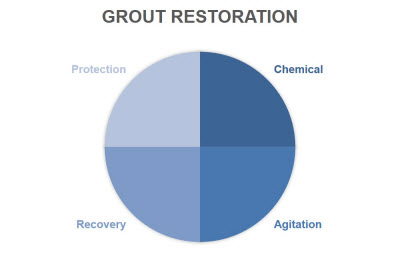To successfully complete a grout restoration project make sure to utilize the following four practices; chemical, agitation, recovery and protection.