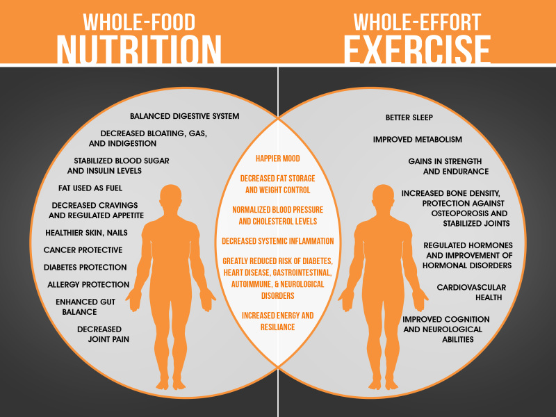 Benefits of Diet & Exercise