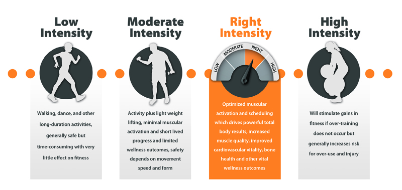 Are You Exercising at the Right Intensity Level?