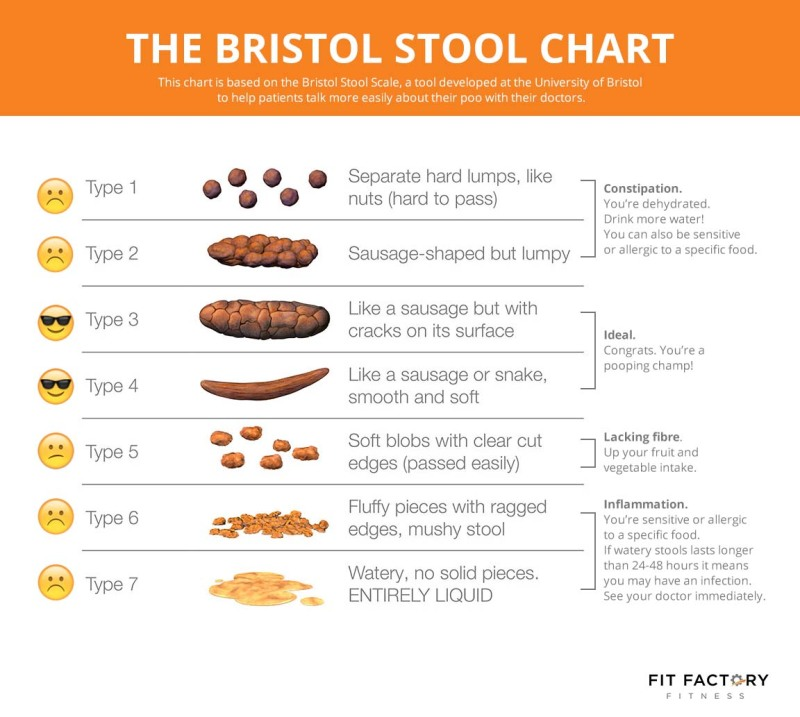 bristol-stool-chart_copy