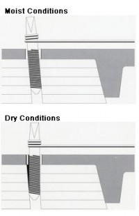 diagram of humidity's affect on a piano