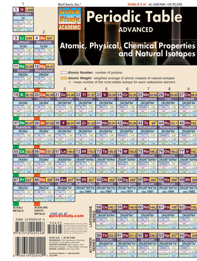 Periodic Table Advanced