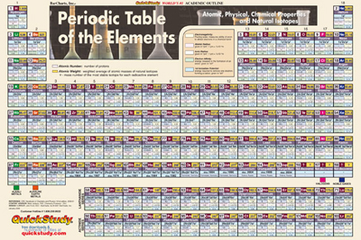 Poster-Periodic Table