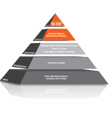 mazak_training_pyramid