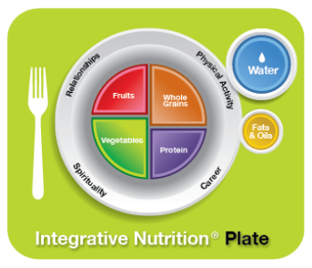 Integrative Nutrition Plate Featuring Fruits, Whole Grains, Vegetables, & Protein